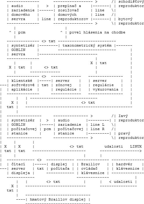 2-2_blokova_schema_softverovych_servrov